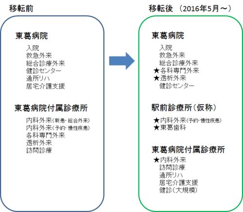 2面:地域の願いに応える新病院:図.png